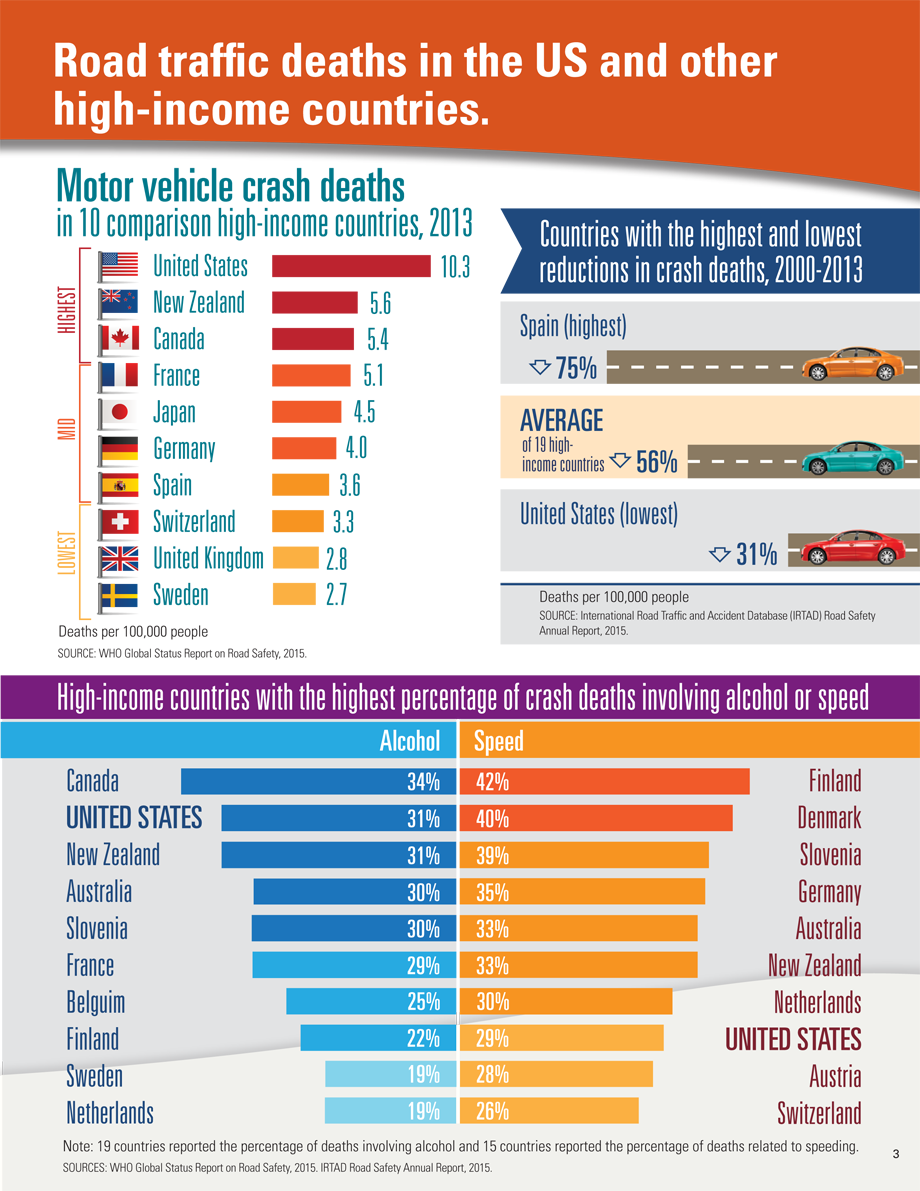 Infographic source: https://www.cdc.gov/vitalsigns/motor-vehicle-safety/index.html