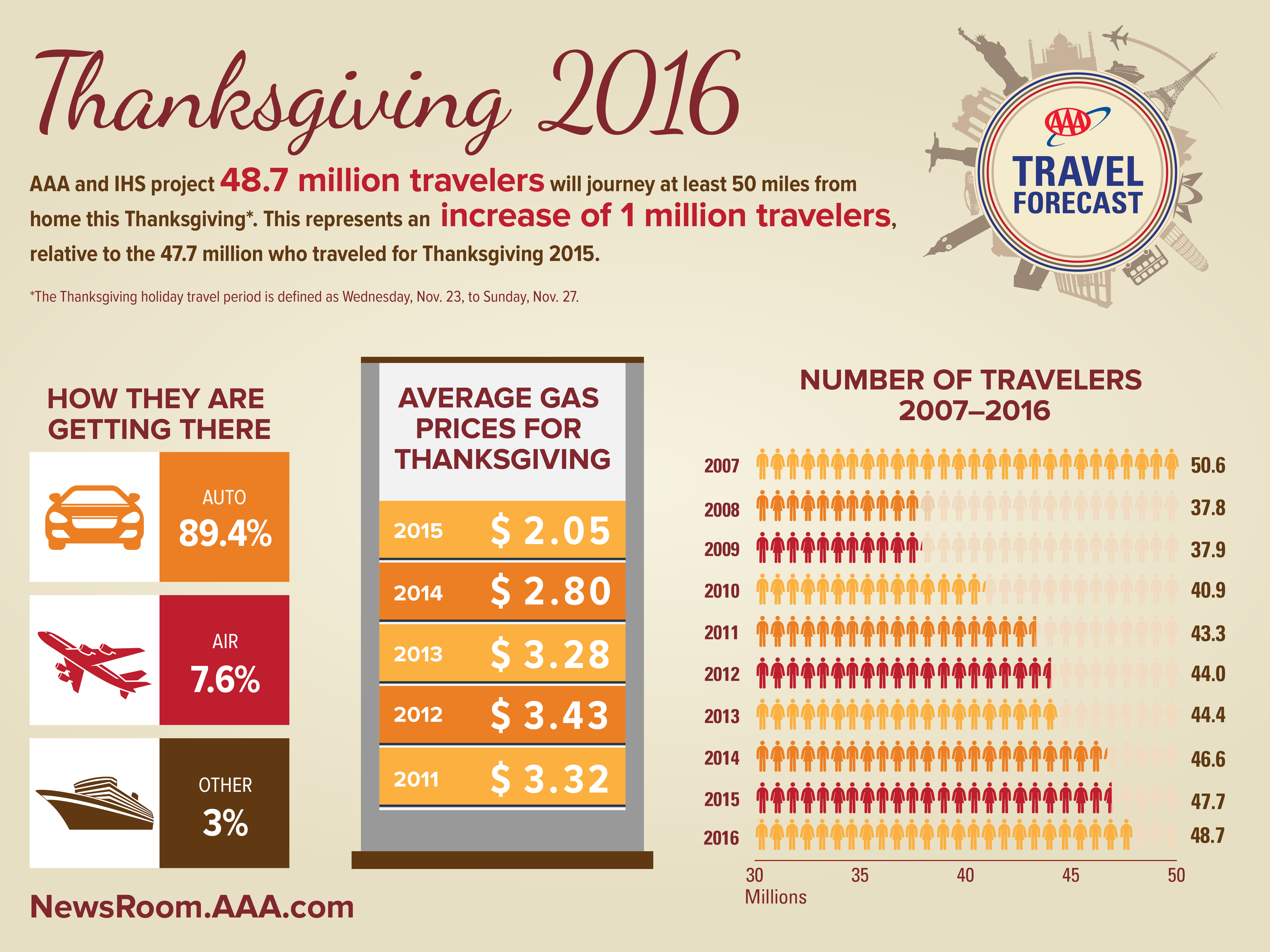 Source: http://newsroom.aaa.com/2016/11/aaa-48-7-million-americans-travel-thanksgiving/?sf50869418=1
